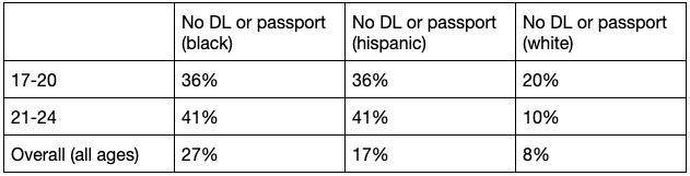 Chart sowing percentage of US citizens who own I.D. by race, showing how minorities are targeted via voter ID laws